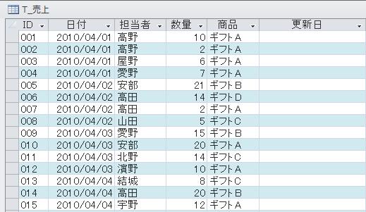 [T_売上]テーブル