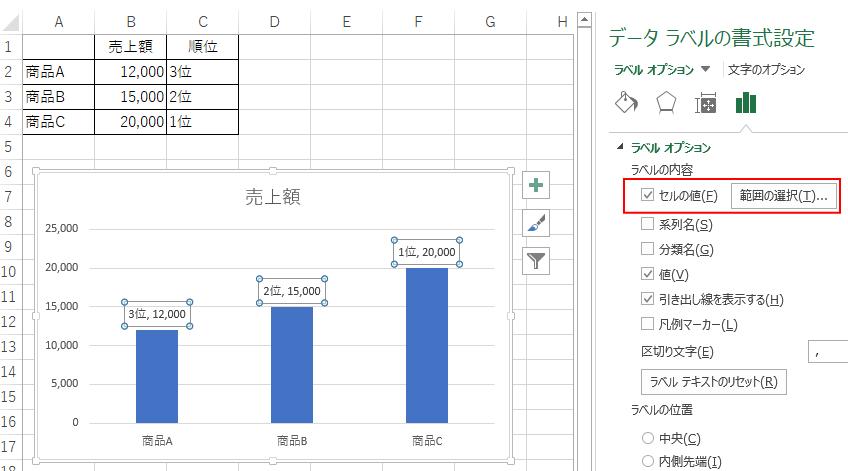セルの値が表示されたグラフ