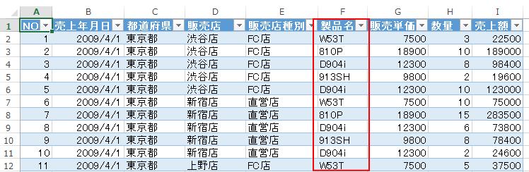 [売上]テーブル