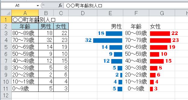 男性の文字色を変更した表とグラフ