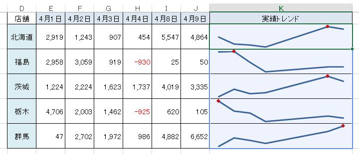 日付が不規則なデータの期間を反映させたグラフ