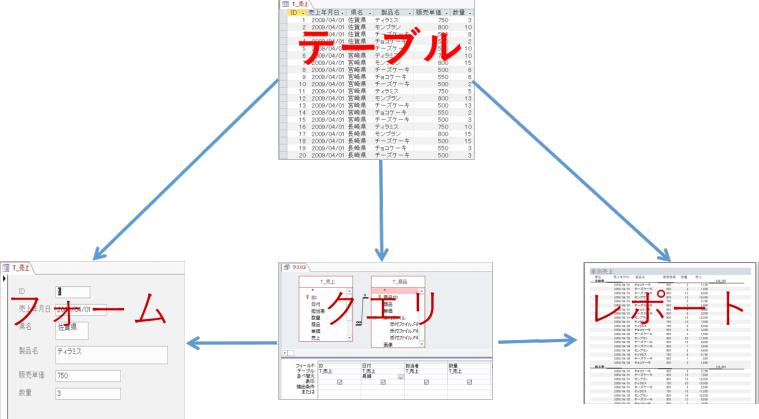 accessデータベース作成の流れ