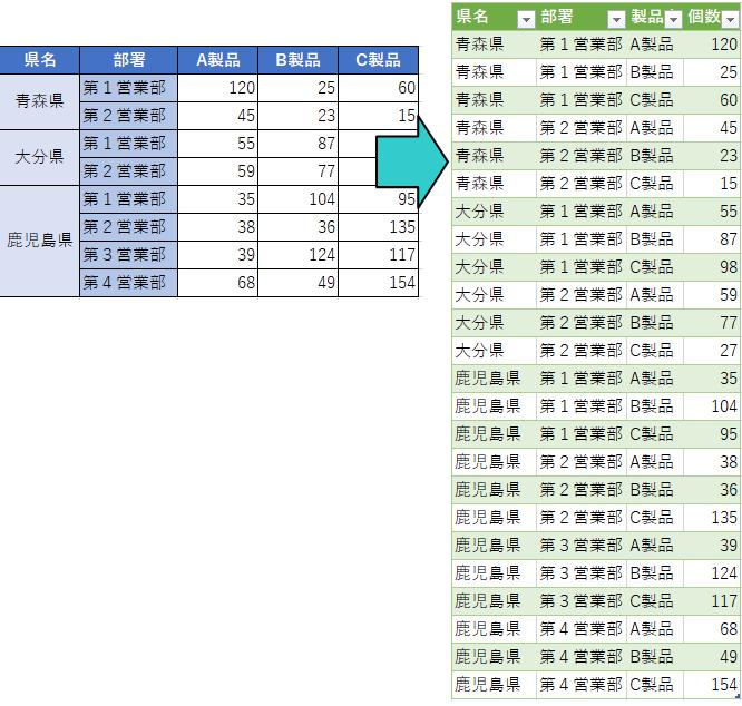 マトリックス表(クロス集計)をテーブルに変換