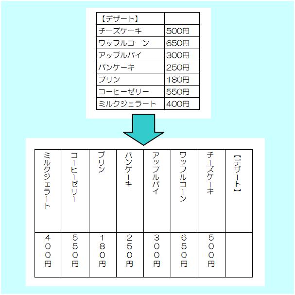 横書きの表を縦書きの表へ変更
