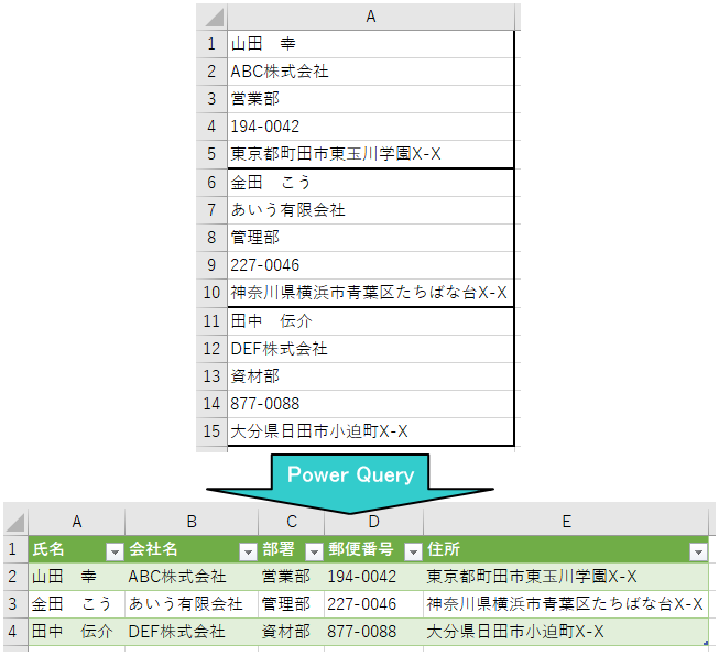 1列の複数行に1レコードのデータが並んでいる表をPower Queryで複数列のテーブルに整形