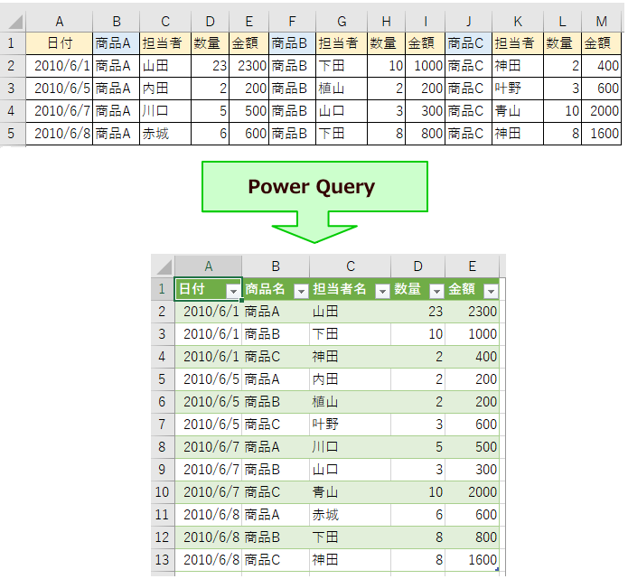 Power Queryでデータの整形