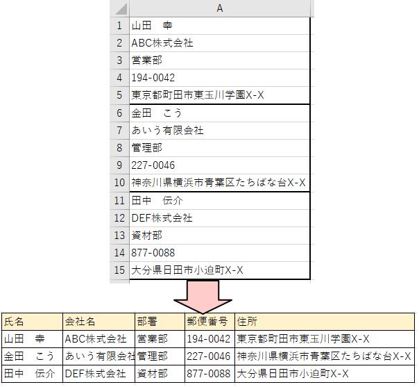 A列に縦に並んだレコードを横に項目が並んだ表に変更