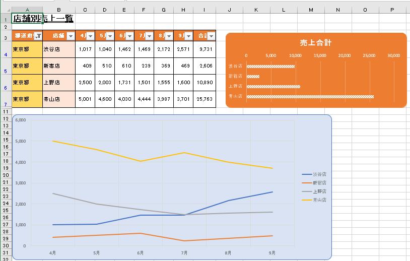 東京都のみのデータなった表とグラフ