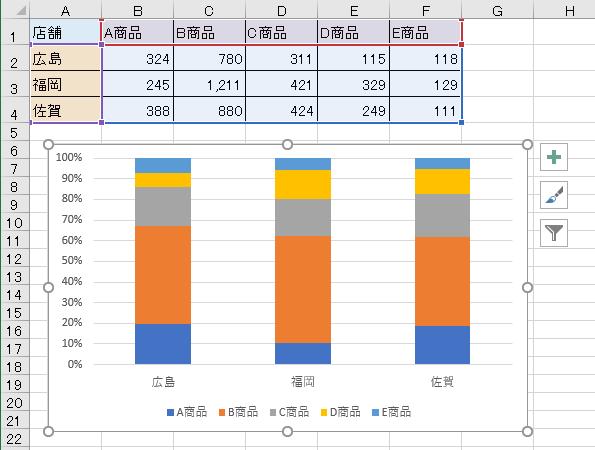[100%積み上げ縦棒]グラフ