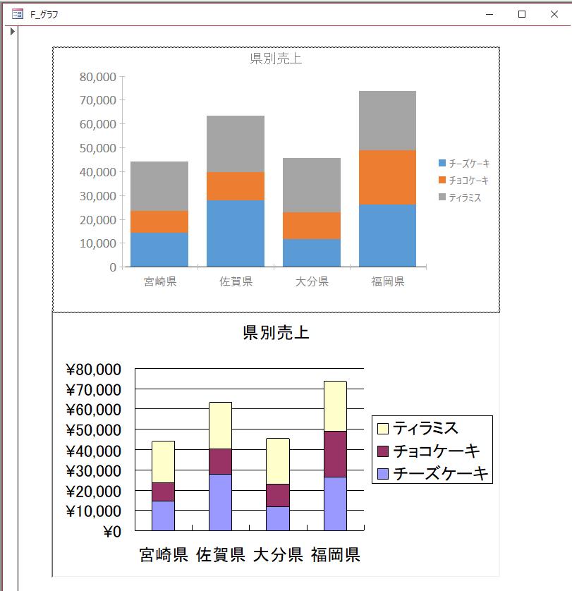 グラフウィザードで作成したグラフとモダングラフの比較
