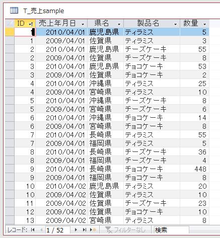 [既存のテーブルにデータを追加]を選択して貼り付けしたテーブル
