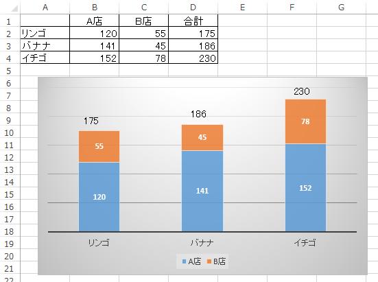棒グラフの上部にテキストボックスを挿入して合計値を挿入