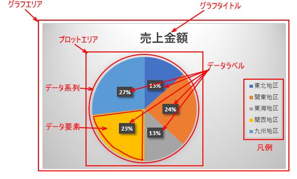 円グラフの構成要素