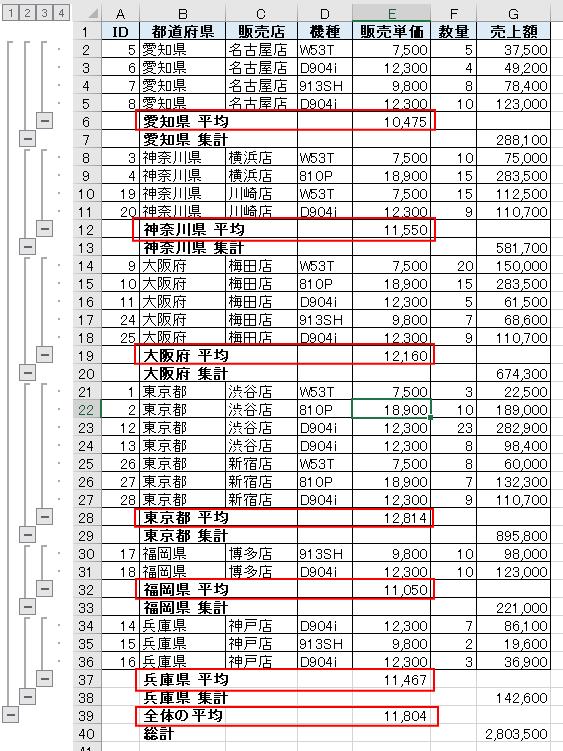 平均行が追加された表