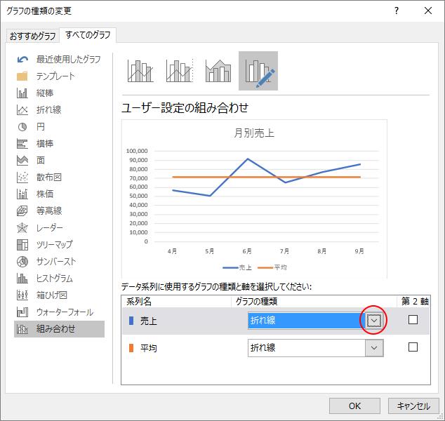 [グラフの種類の変更]ダイアログボックス