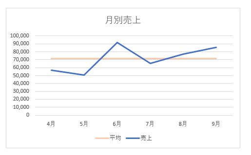 設定変更後のグラフ