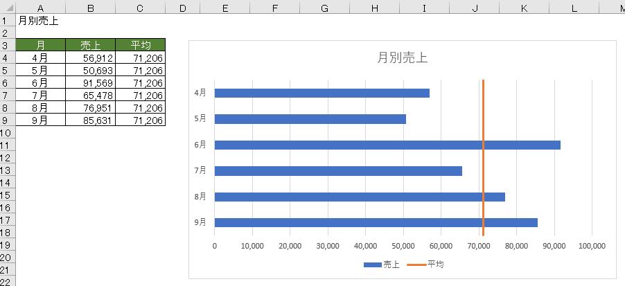 完成グラフ