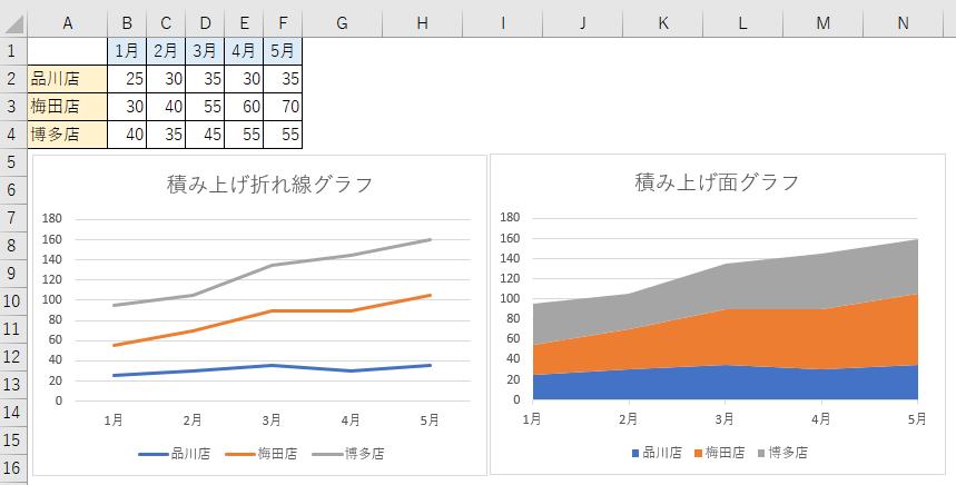 積み上げ折れ線と積み上げ面グラフ