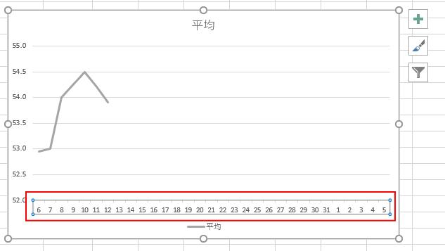 表示形式を変更後の横軸