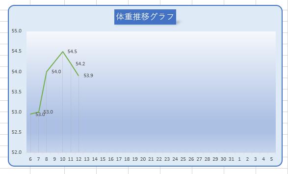 グラフの角を丸くした折れ線グラフ