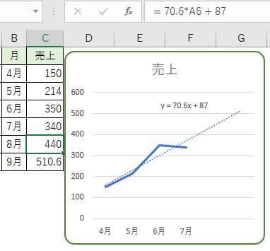 近似曲線の追加