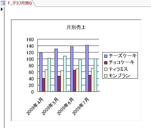 クエリで作成したグラフ