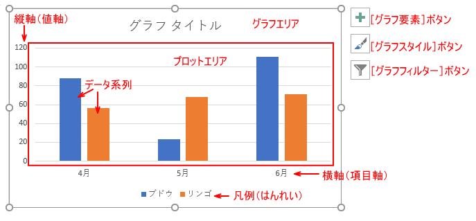 縦棒グラフの構成要素